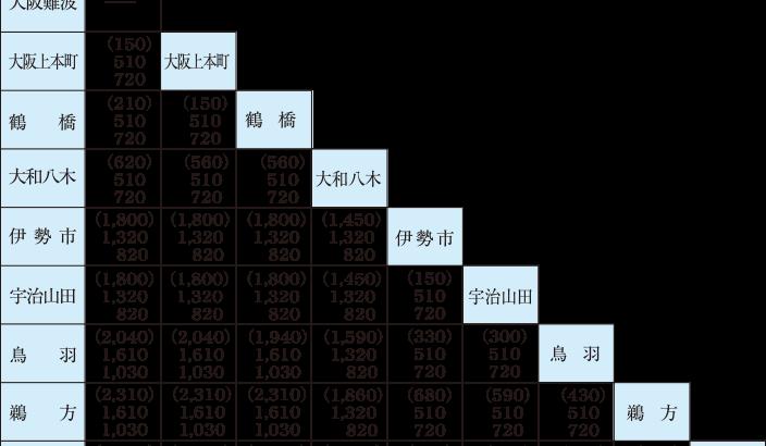 停車駅相互運賃表(大阪難波発着)